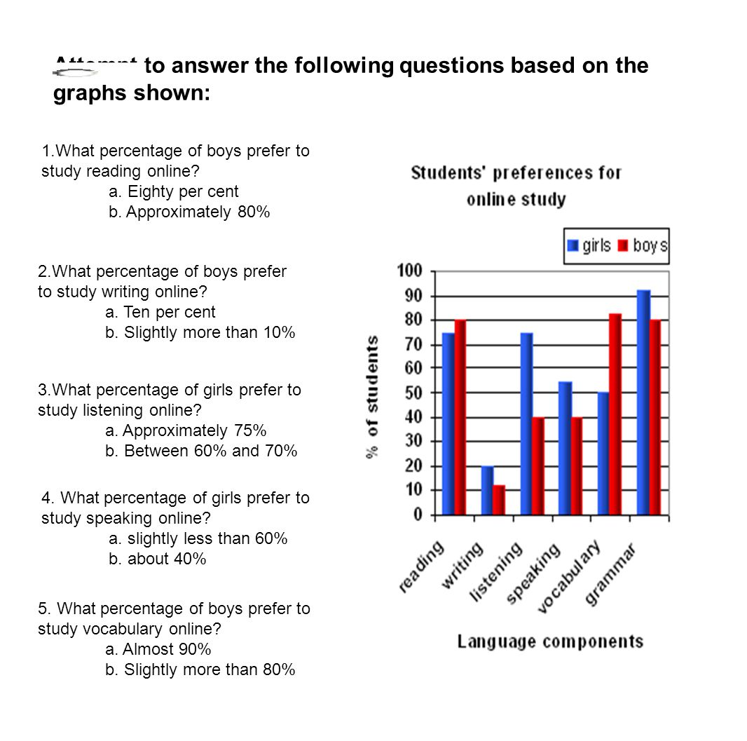 Attempt to answer the following questions based on the graphs shown: