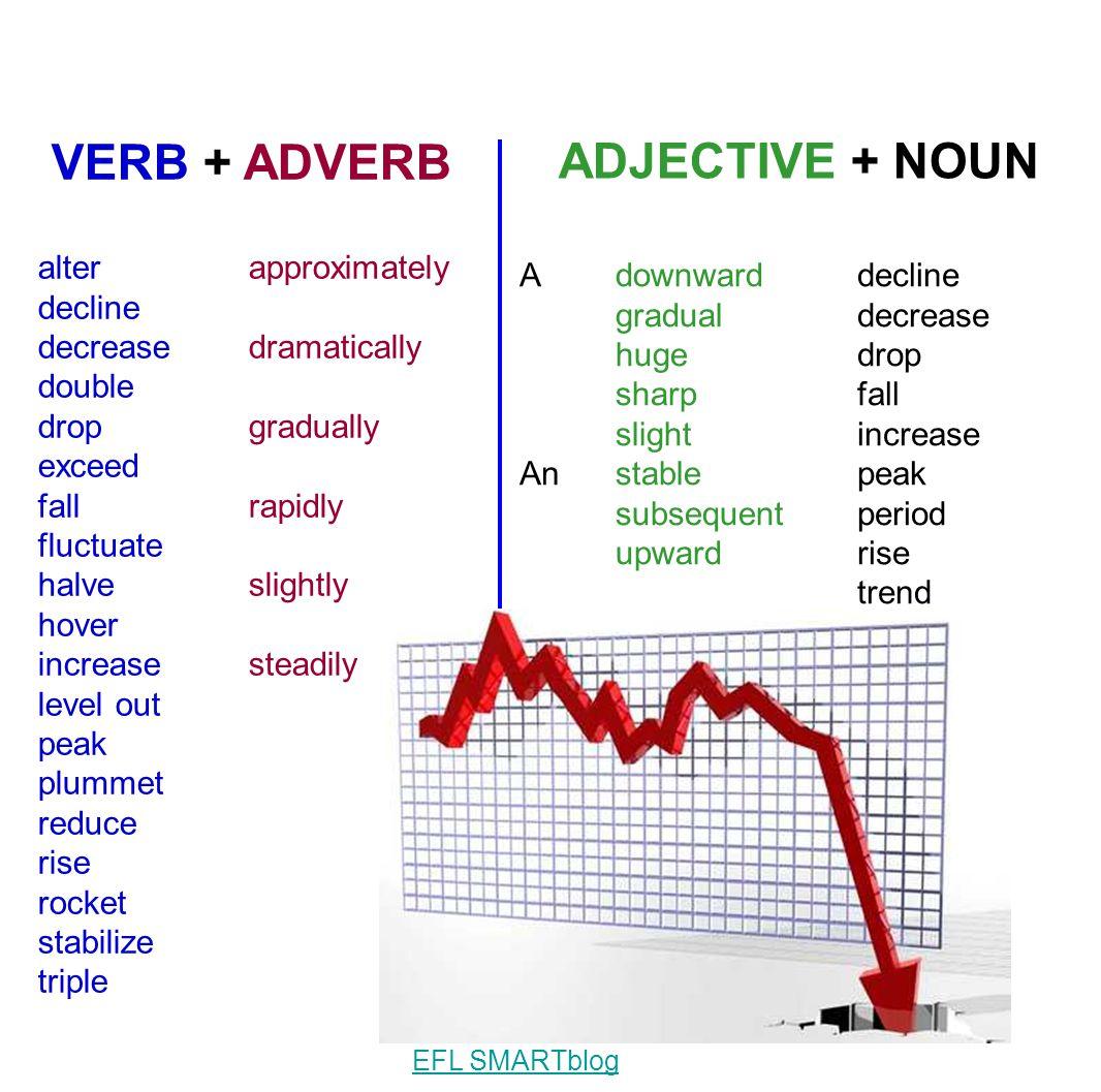 VERB + ADVERB ADJECTIVE + NOUN alter decline decrease double drop