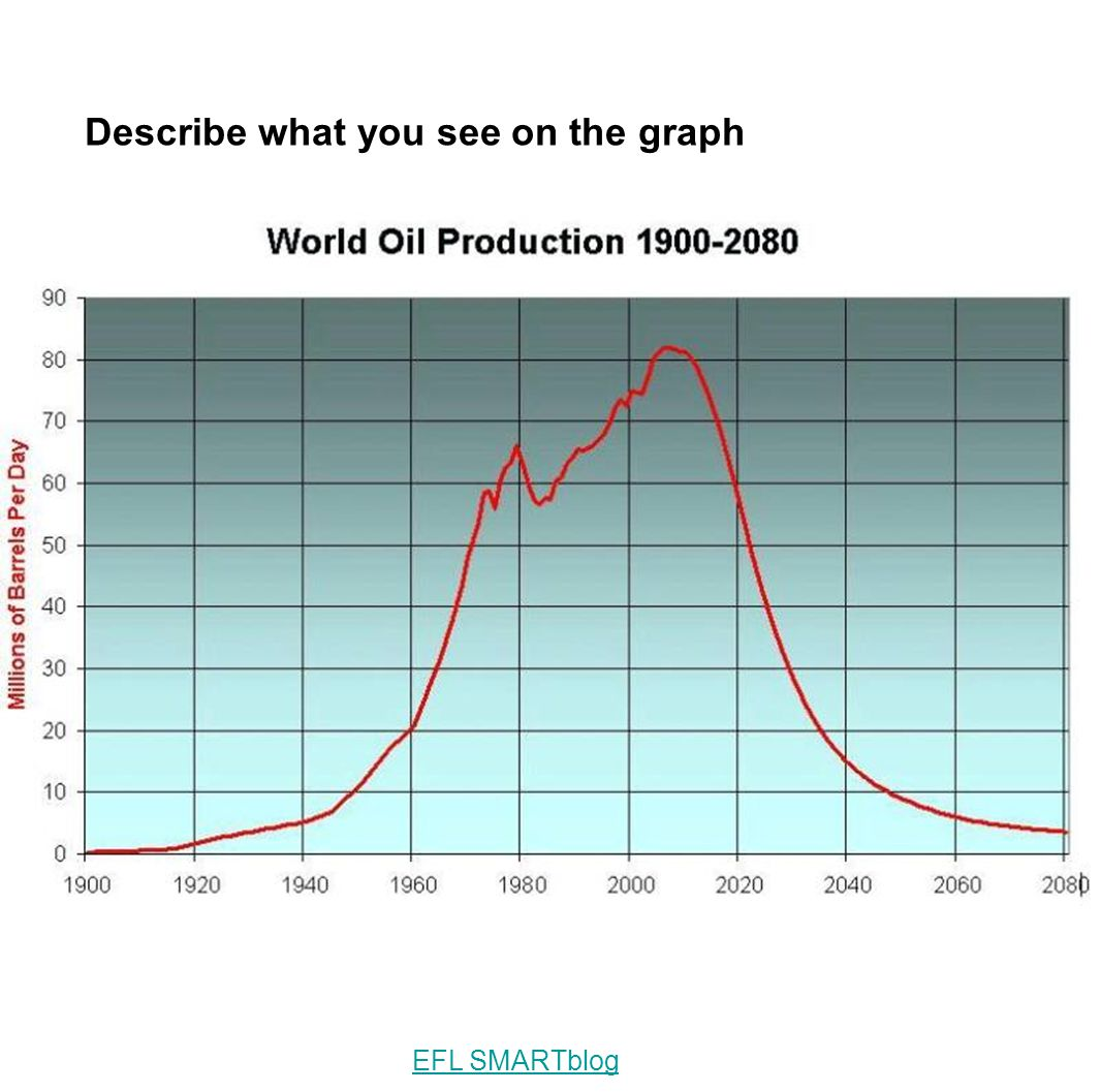 Describe what you see on the graph
