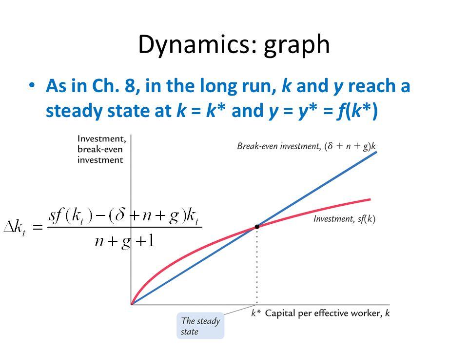Dynamics: graph As in Ch.