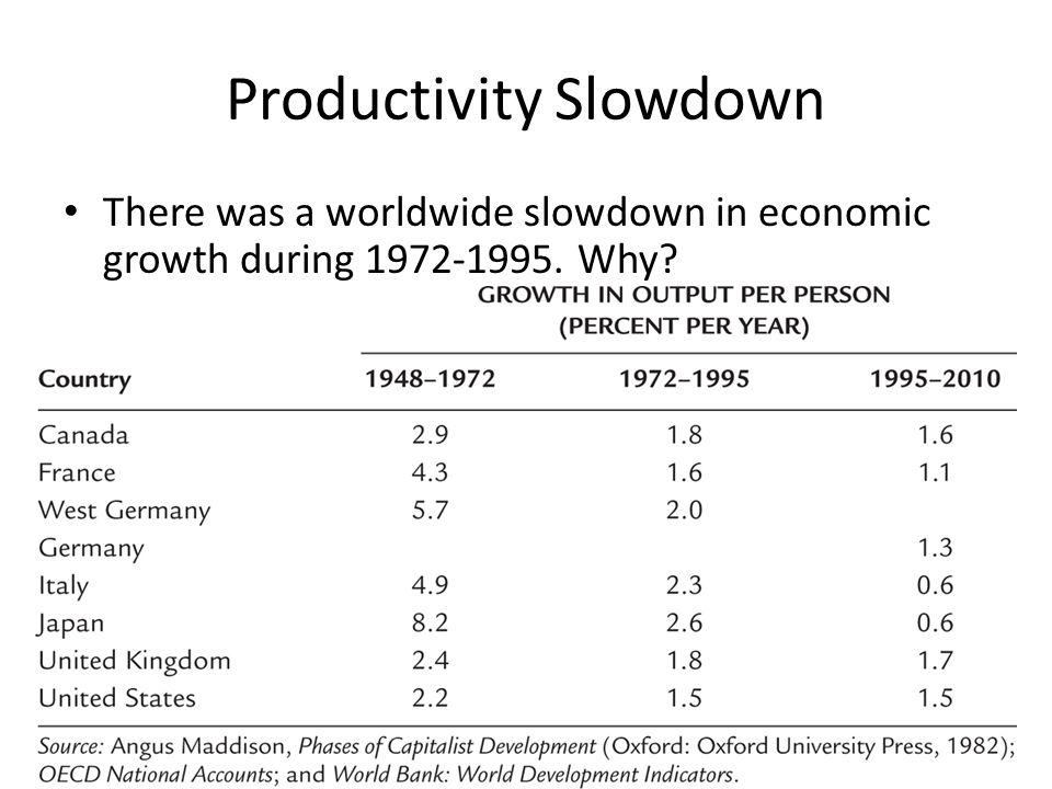 Productivity Slowdown