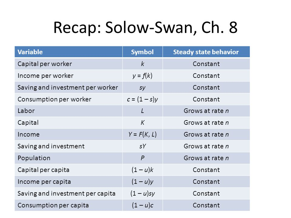 Recap: Solow-Swan, Ch. 8 Variable Symbol Steady state behavior