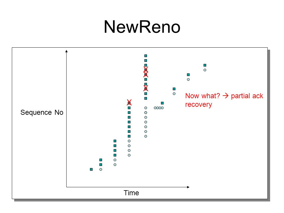 NewReno X X X Now what  partial ack recovery X Sequence No Time