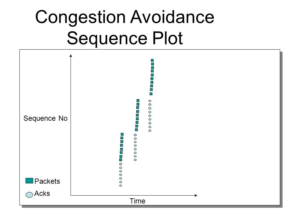 Congestion Avoidance Sequence Plot
