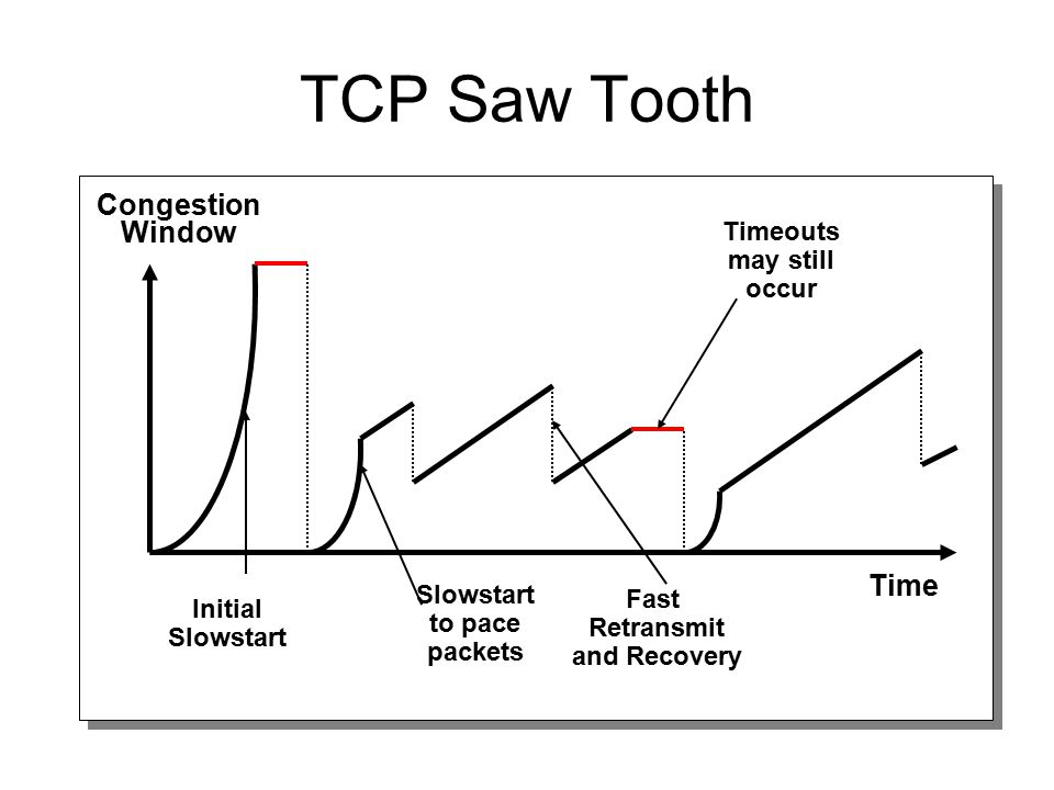 TCP Saw Tooth Congestion Window Time Timeouts may still occur