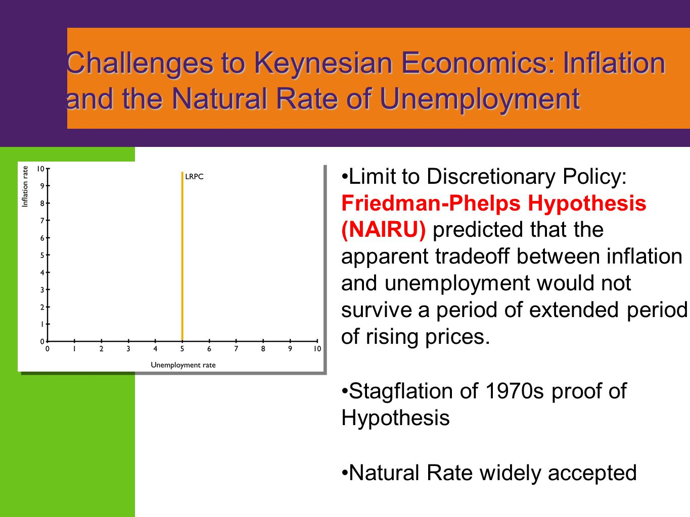 Challenges to Keynesian Economics: Inflation and the Natural Rate of Unemployment