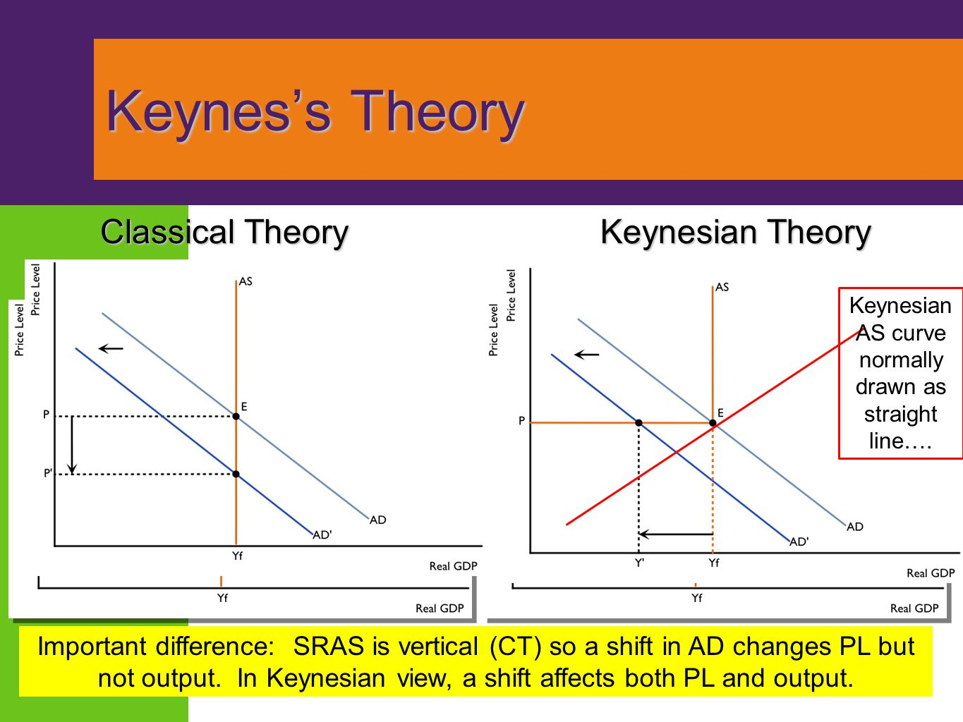 Keynesian AS curve normally drawn as straight line….