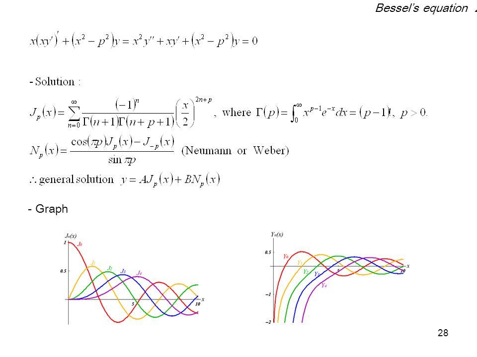 Bessel's equation 2 - Graph