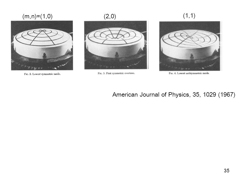 (m,n)=(1,0) (2,0) (1,1) American Journal of Physics, 35, 1029 (1967)