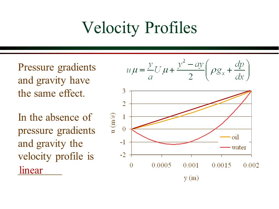 Velocity Profiles Pressure gradients and gravity have the same effect.