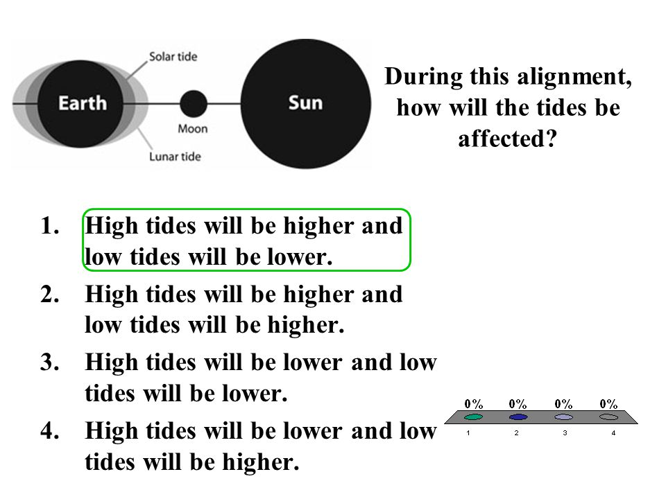 During this alignment, how will the tides be affected