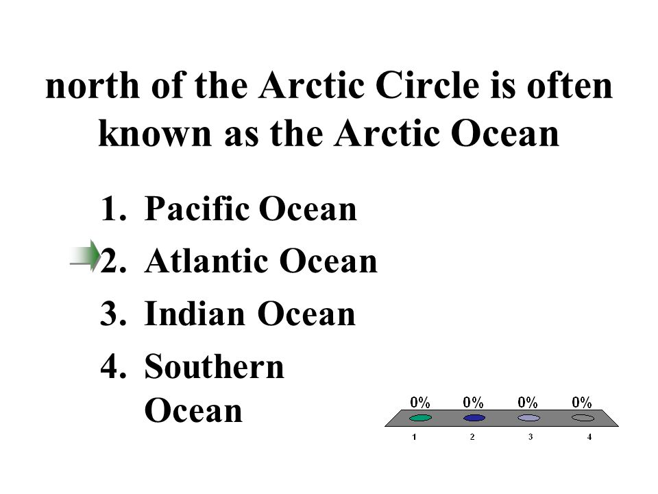 north of the Arctic Circle is often known as the Arctic Ocean