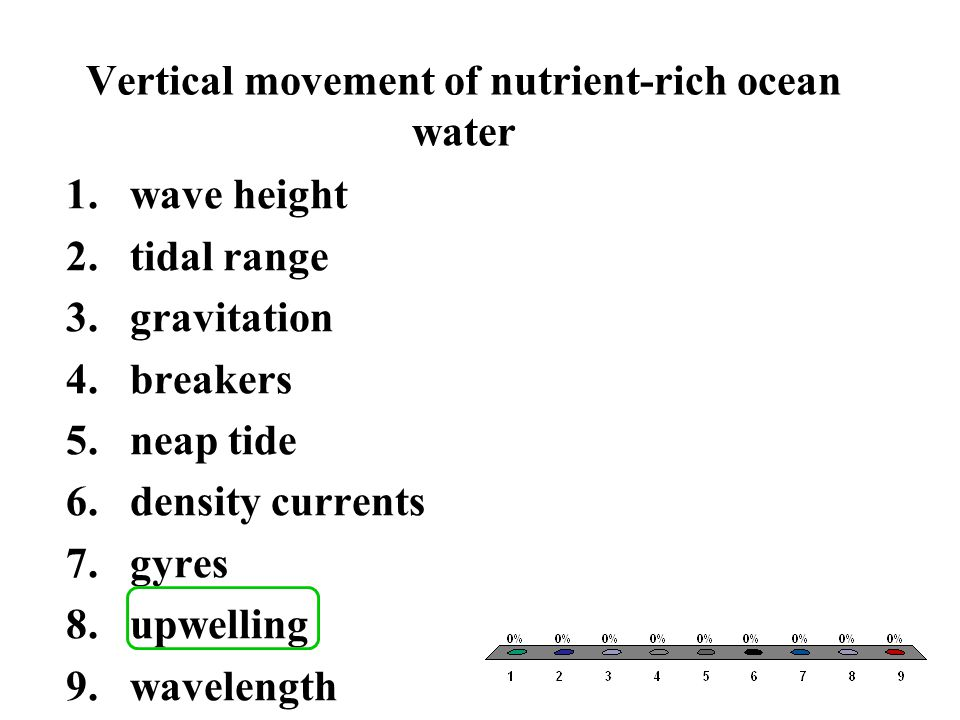 Vertical movement of nutrient-rich ocean water