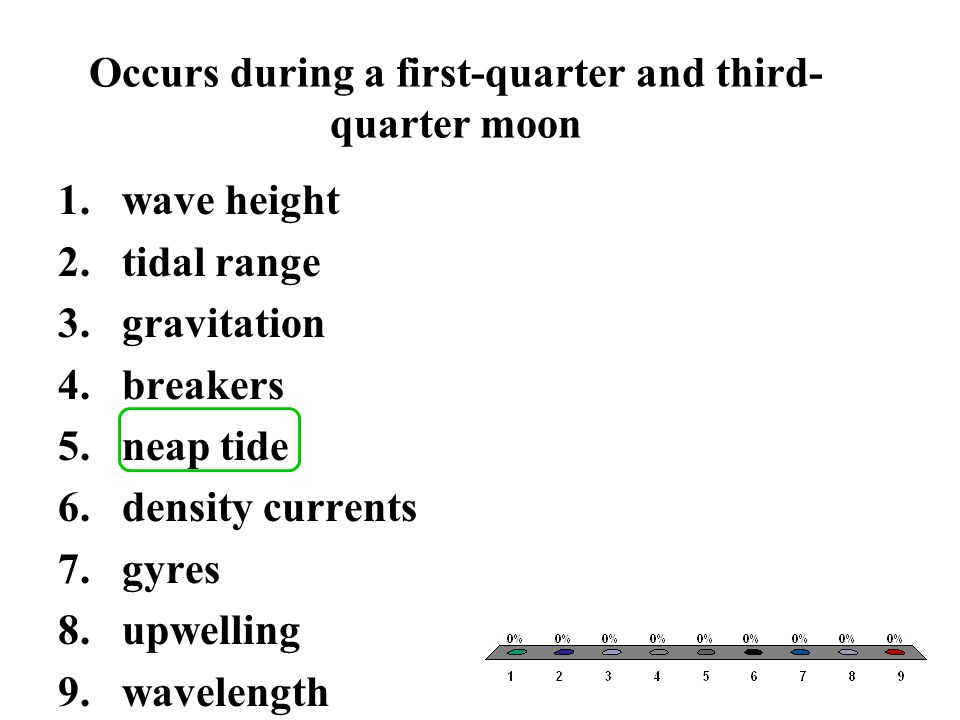 Occurs during a first-quarter and third-quarter moon