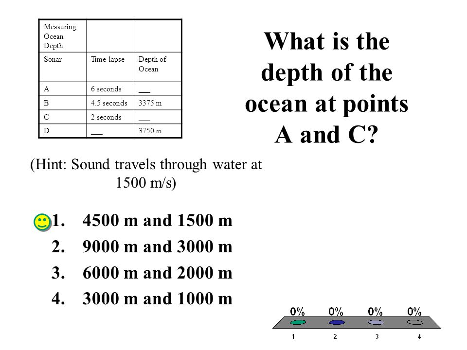 What is the depth of the ocean at points A and C