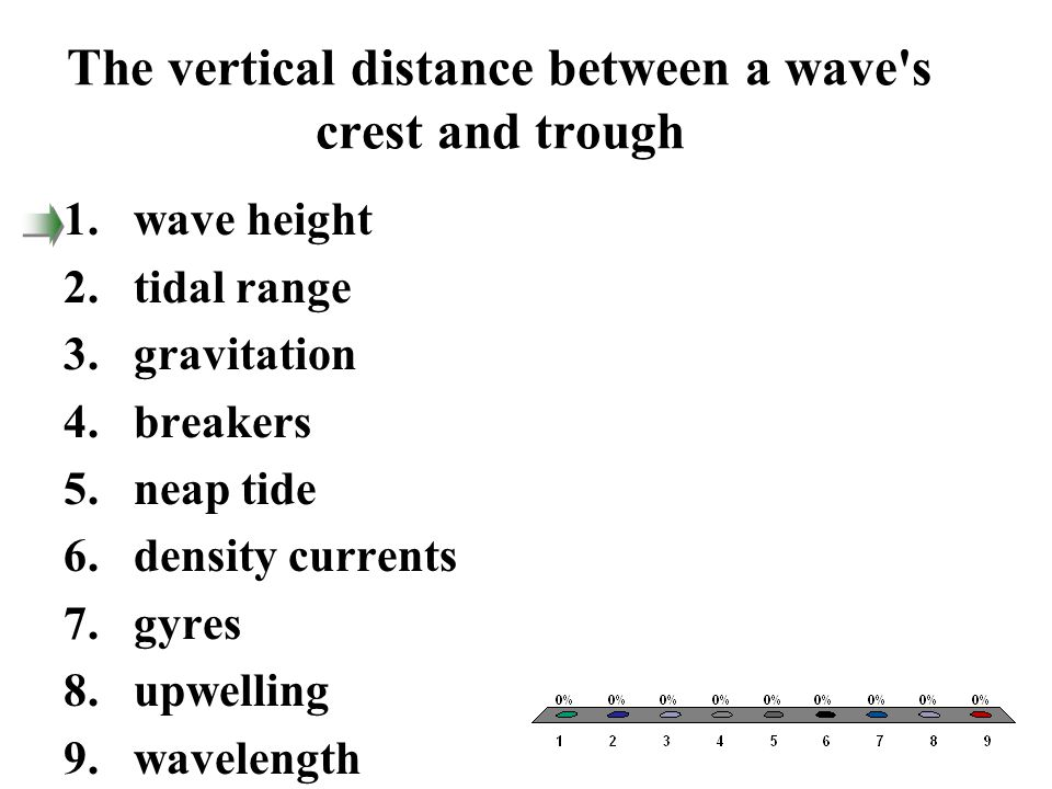 The vertical distance between a wave s crest and trough