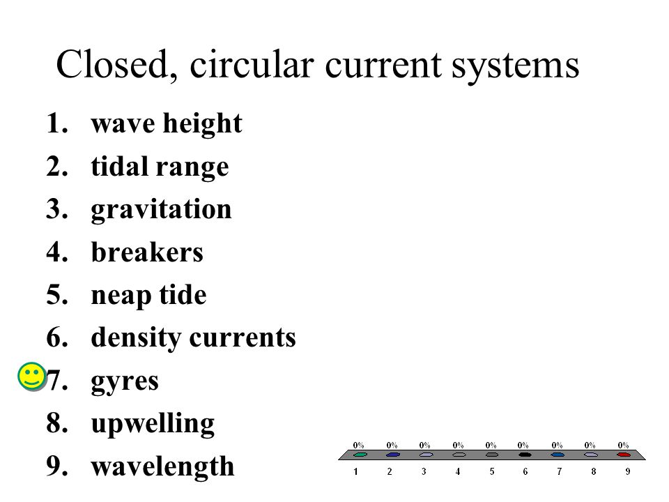 Closed, circular current systems