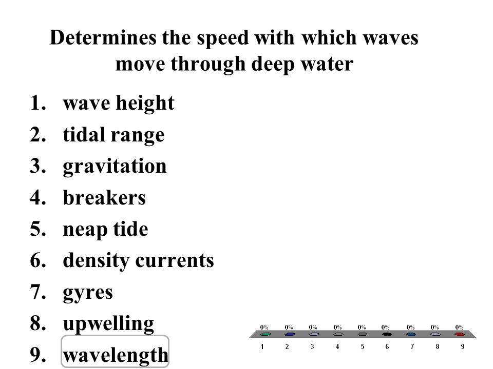 Determines the speed with which waves move through deep water