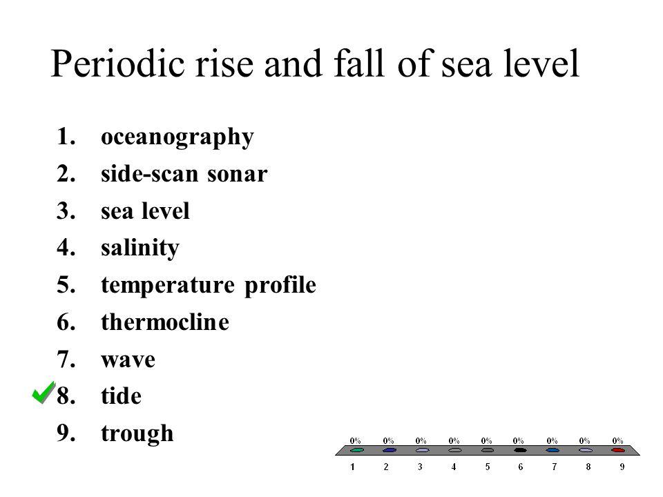 Periodic rise and fall of sea level