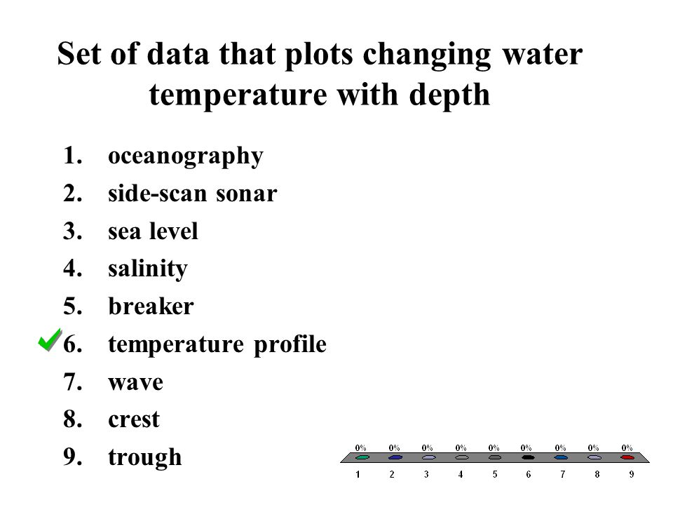 Set of data that plots changing water temperature with depth