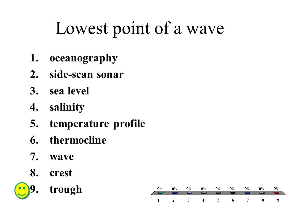 Lowest point of a wave oceanography side-scan sonar sea level salinity