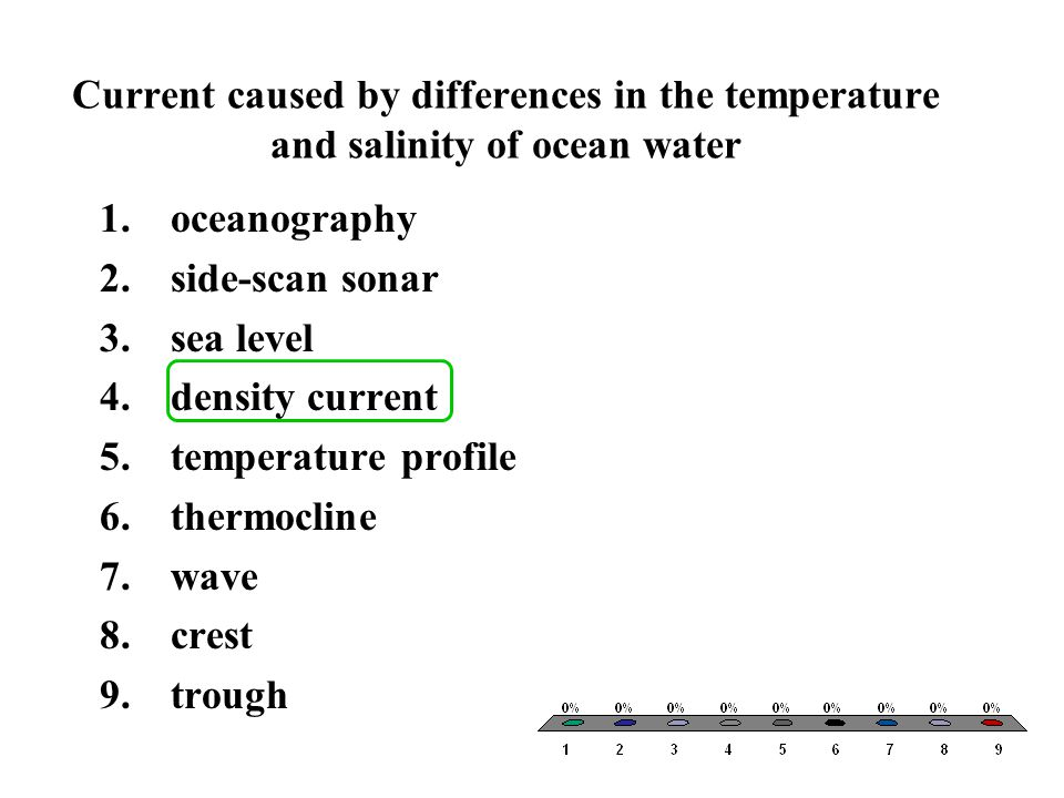 Current caused by differences in the temperature and salinity of ocean water
