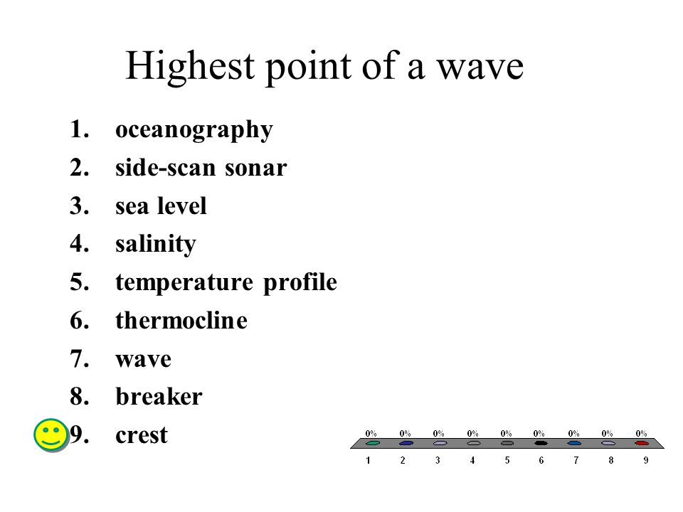 Highest point of a wave oceanography side-scan sonar sea level