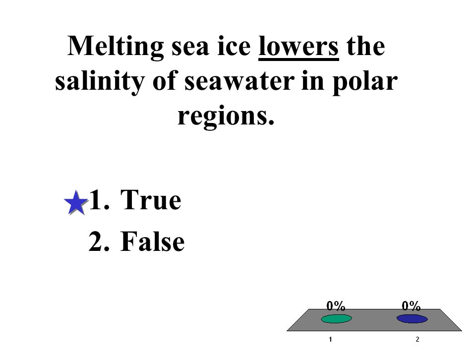 Melting sea ice lowers the salinity of seawater in polar regions.