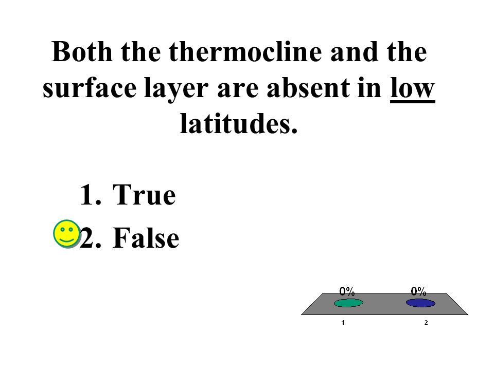 Both the thermocline and the surface layer are absent in low latitudes.