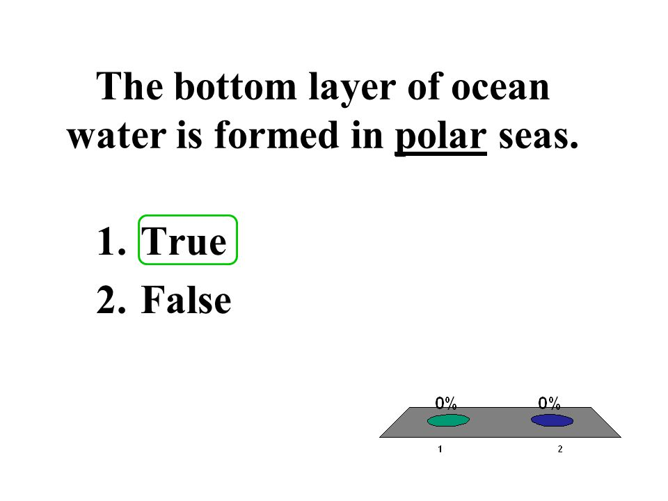 The bottom layer of ocean water is formed in polar seas.