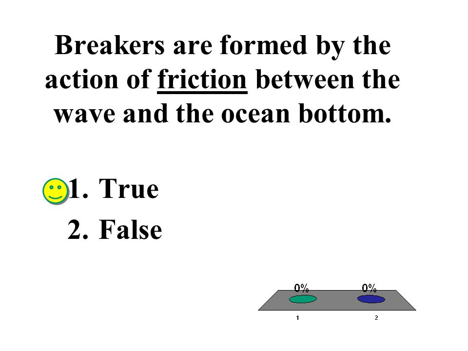 Breakers are formed by the action of friction between the wave and the ocean bottom.