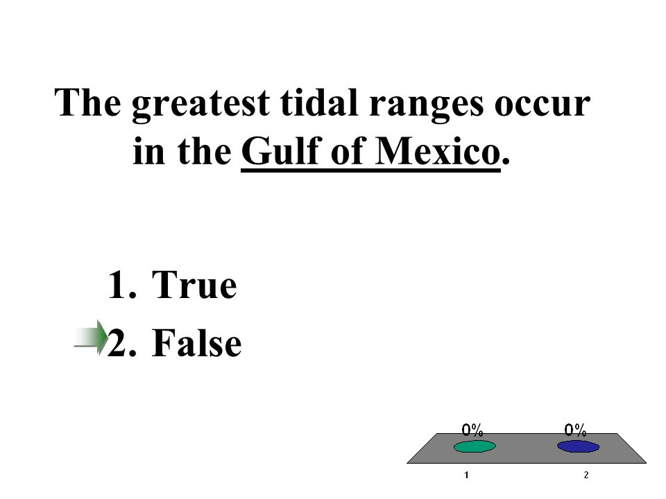 The greatest tidal ranges occur in the Gulf of Mexico.
