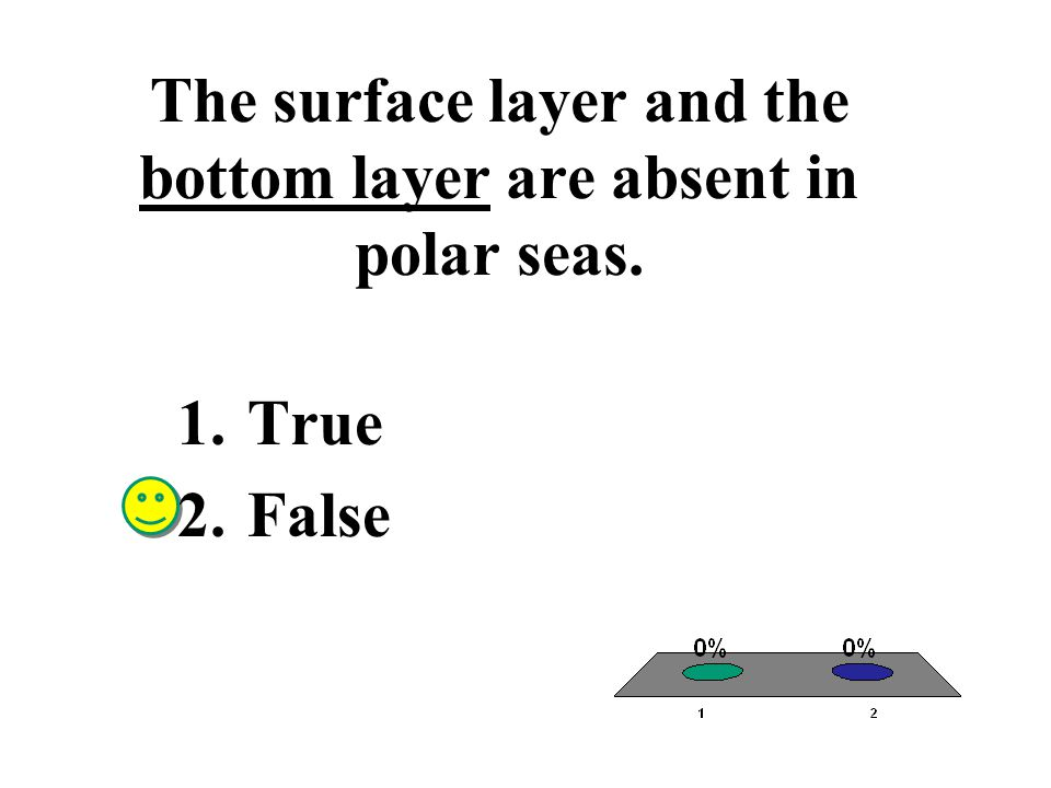 The surface layer and the bottom layer are absent in polar seas.