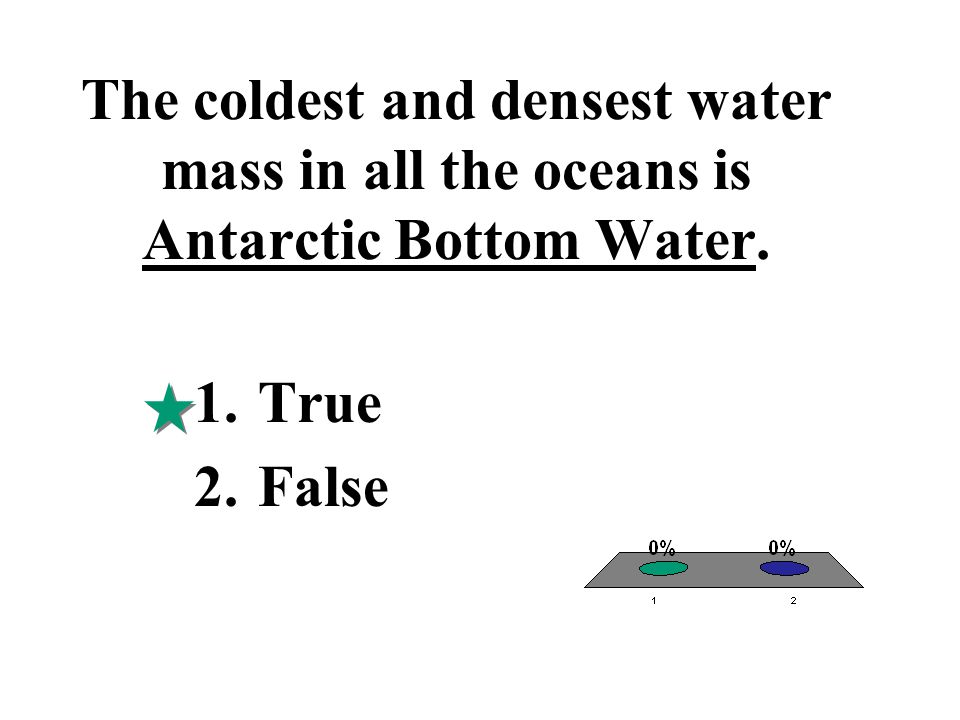 The coldest and densest water mass in all the oceans is Antarctic Bottom Water.