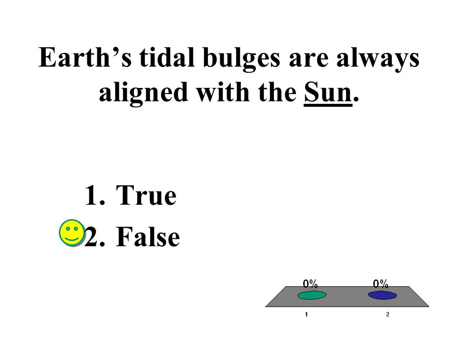 Earth's tidal bulges are always aligned with the Sun.