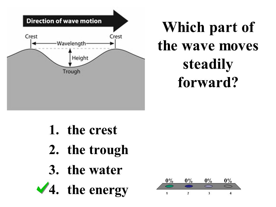 Which part of the wave moves steadily forward