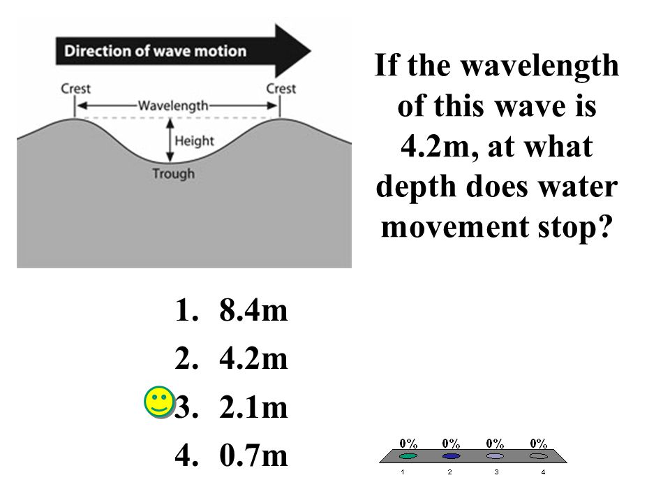 If the wavelength of this wave is 4