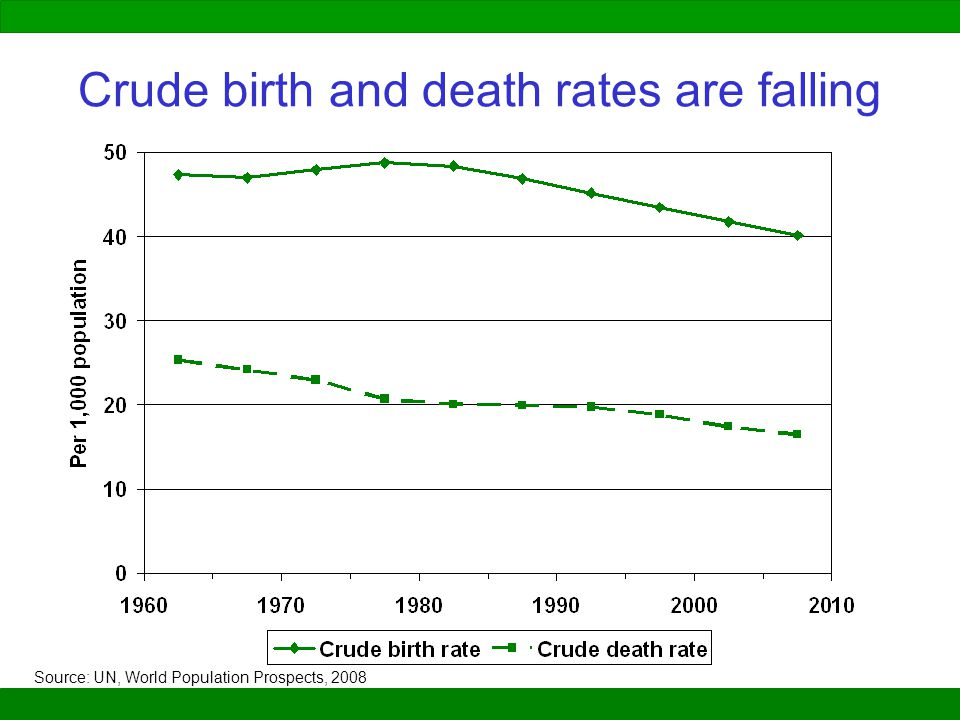Crude birth and death rates are falling