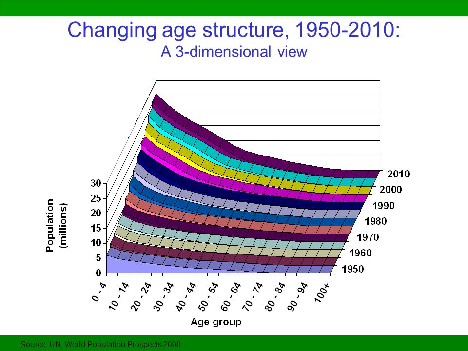 Changing age structure, 1950-2010: A 3-dimensional view