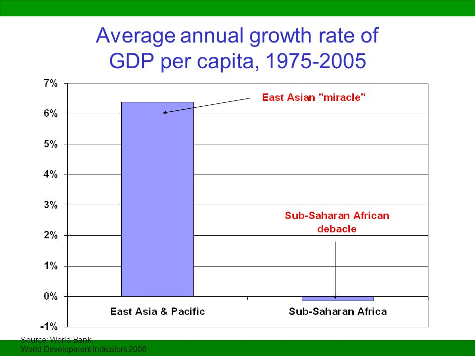 Average annual growth rate of GDP per capita, 1975-2005