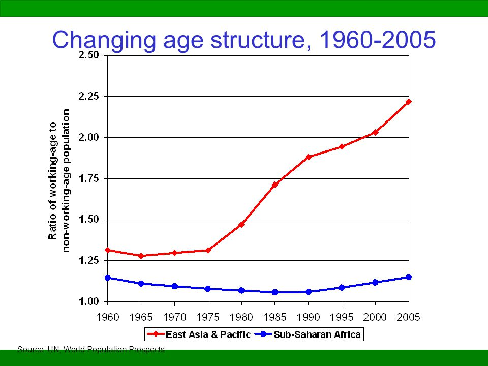 Changing age structure, 1960-2005