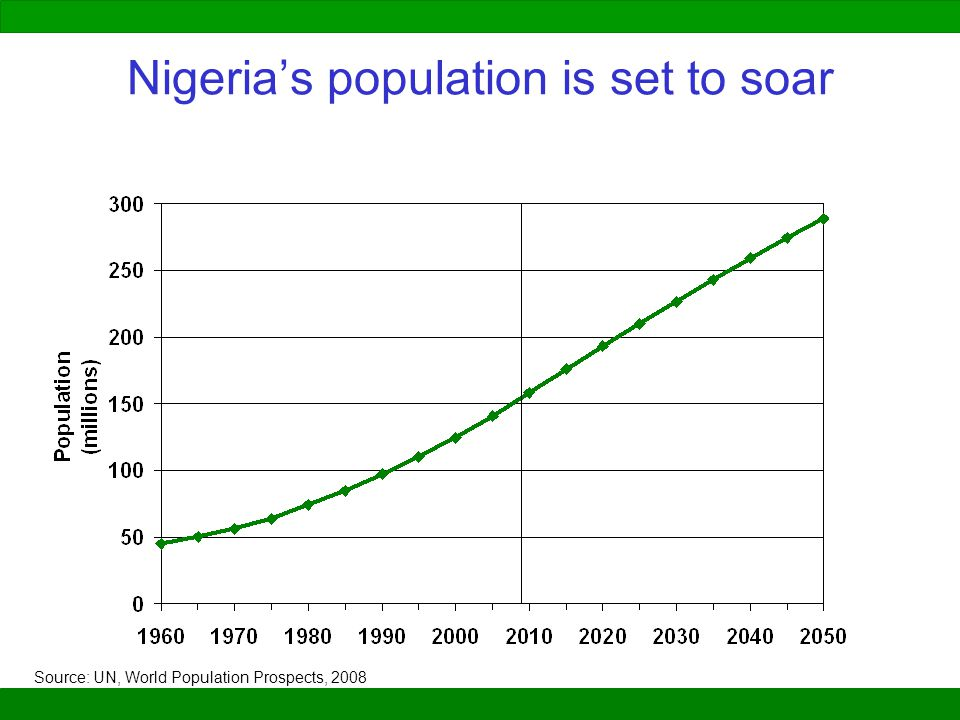 Nigeria's population is set to soar