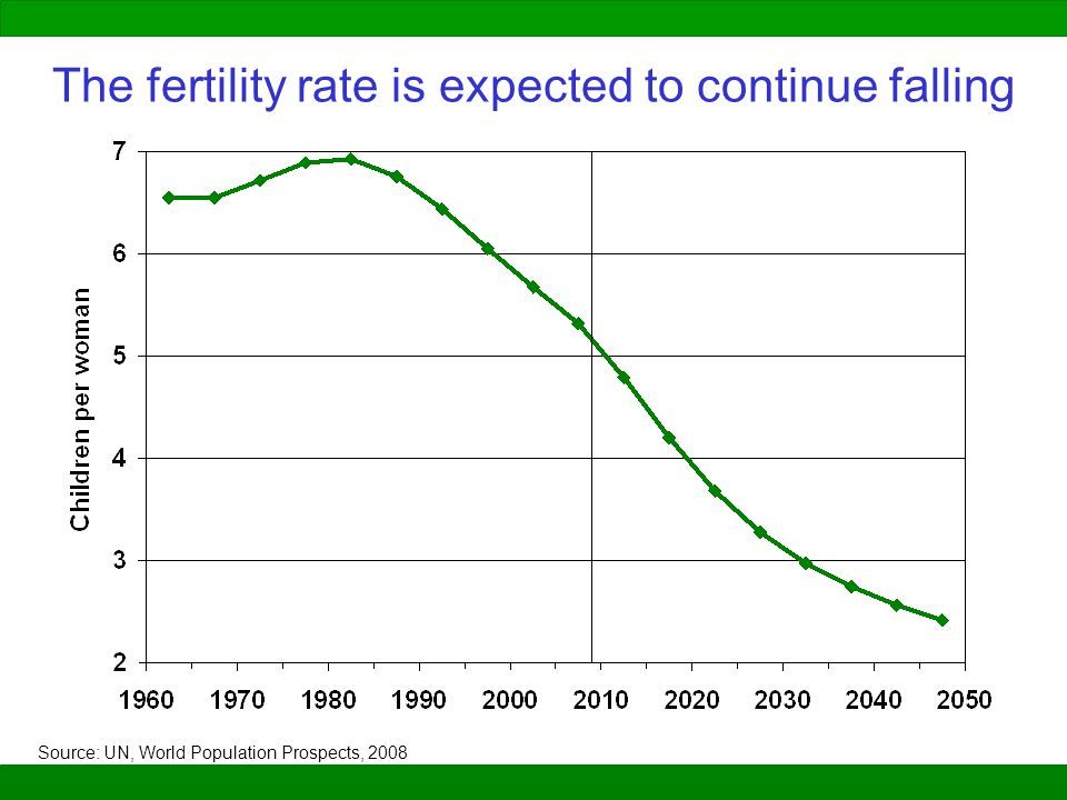 The fertility rate is expected to continue falling