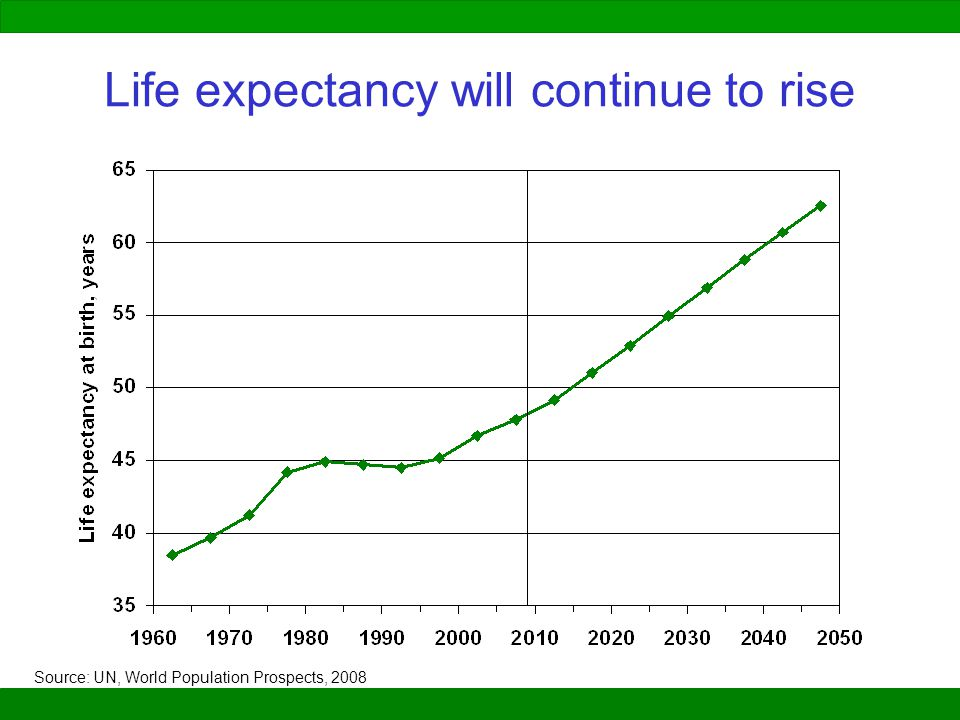 Life expectancy will continue to rise