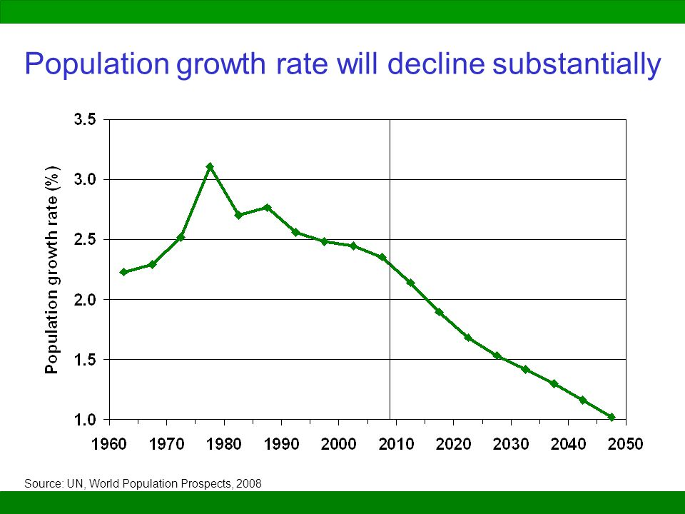 Population growth rate will decline substantially