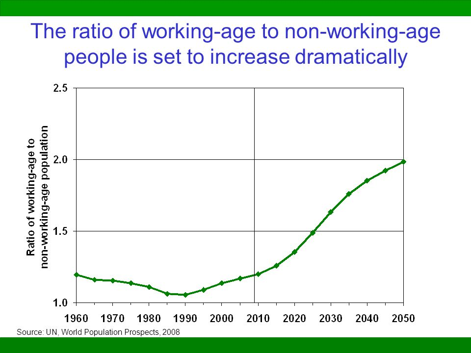 The ratio of working-age to non-working-age people is set to increase dramatically