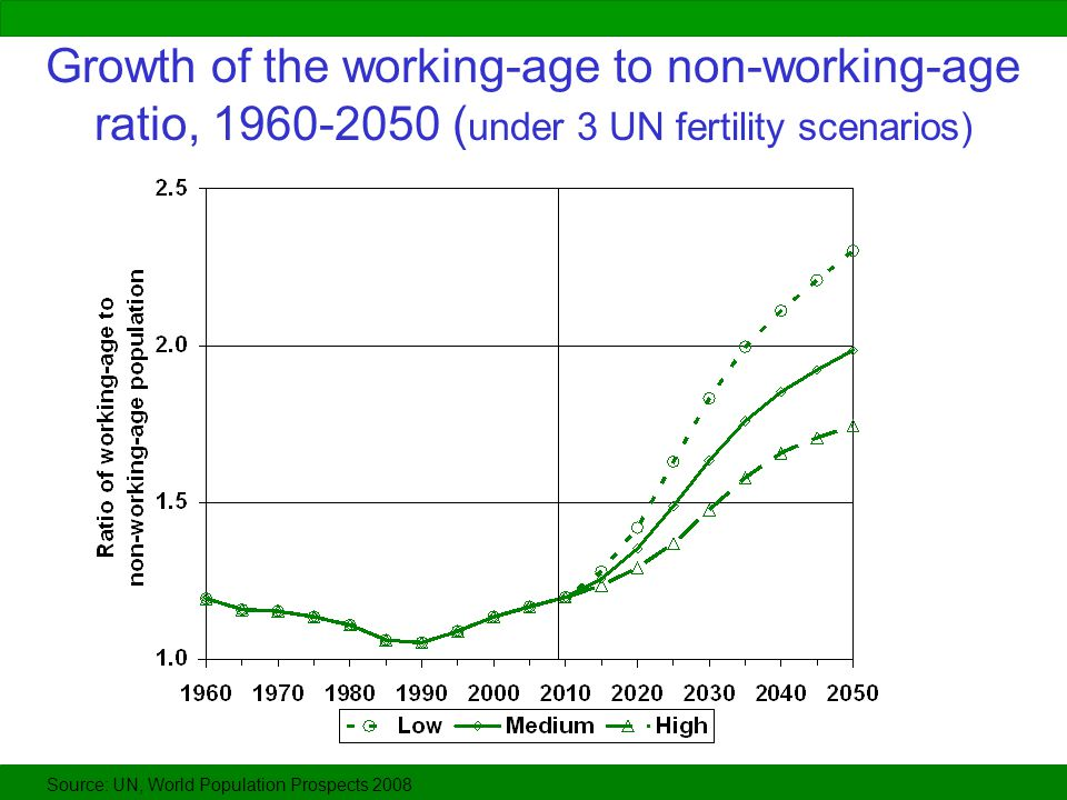 Growth of the working-age to non-working-age ratio, 1960-2050 (under 3 UN fertility scenarios)