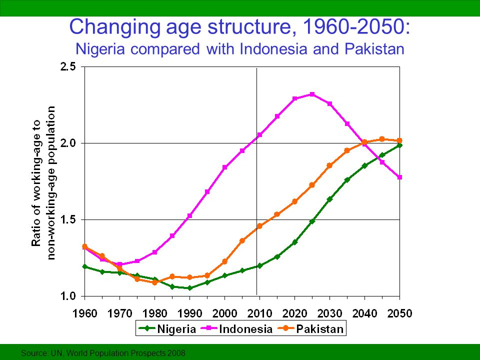 Changing age structure, 1960-2050: Nigeria compared with Indonesia and Pakistan