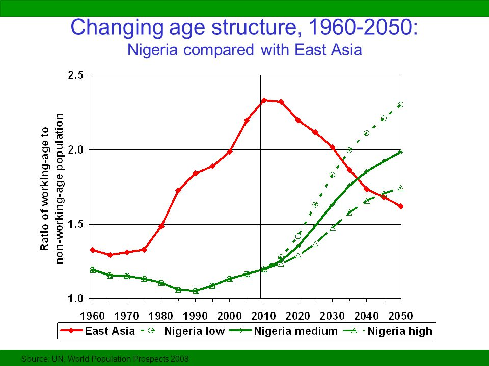 Changing age structure, 1960-2050: Nigeria compared with East Asia