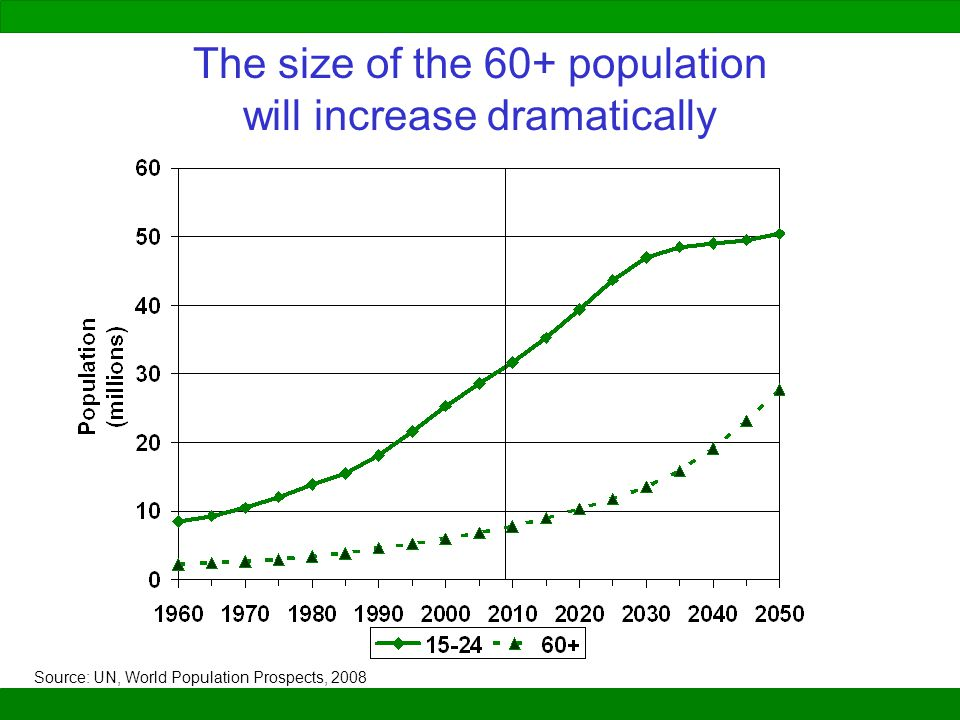 The size of the 60+ population will increase dramatically